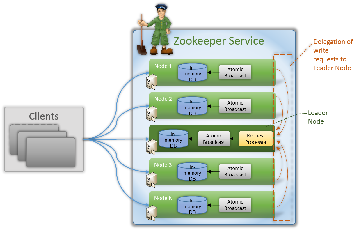 Introduction to apache zookeeper apache zookeeper tutorials baditri Gallery