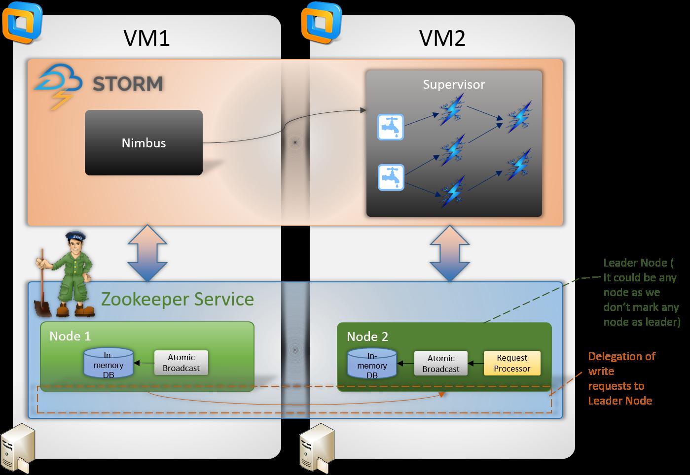 Setting up Apache Storm Cluster | Apache Storm Tutorials